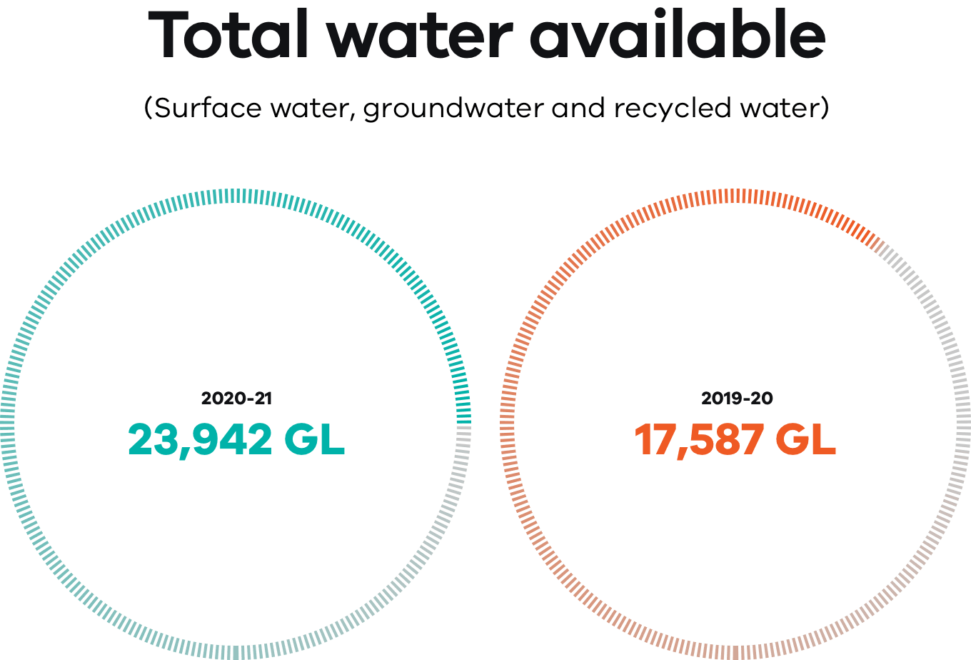 Graph of the total water available